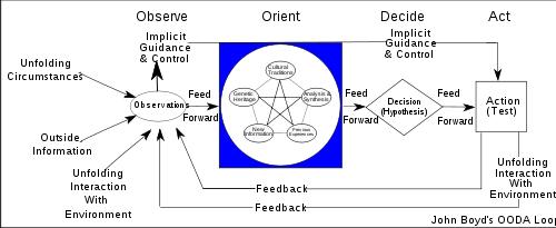 Confusing techie version of the Boyd OODA loop