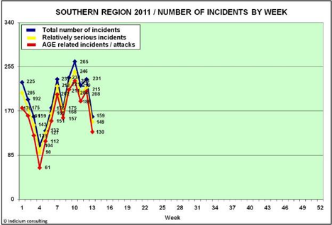 When the incident rate in the south drops like this there is only explanation; Poppy time