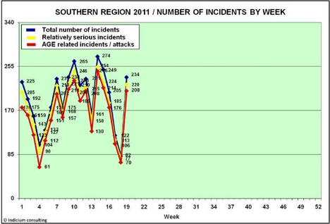 It didn't take long for the incident stats to shoot right back up there did it?